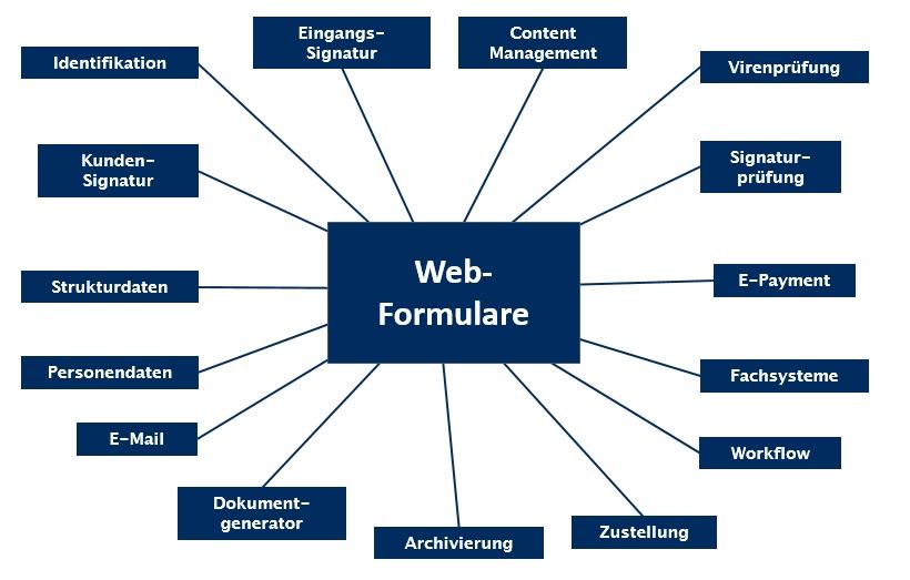 """Vom Leben mit """"naheliegenden"""" Formular-Lösungen - aforms2web"""
